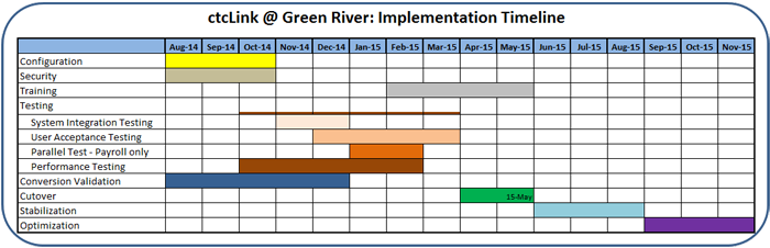 Green River's ctcLink Implementation Timeline